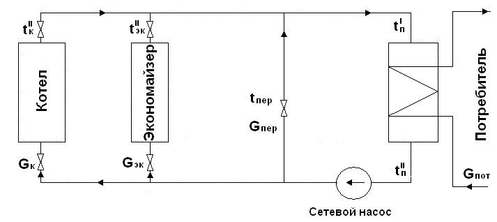 Паровой котел - перевод на водогрейный режим.